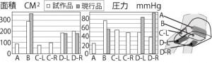 図5圧力面積比較
