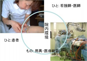 図1.2看護MMシステム