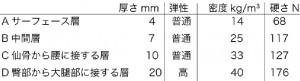 表2各部クッション特性