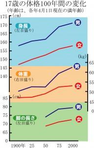 図2.10身長の変化