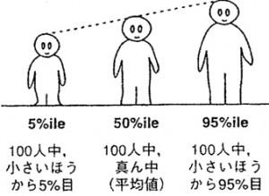 図2.12身長の大中小
