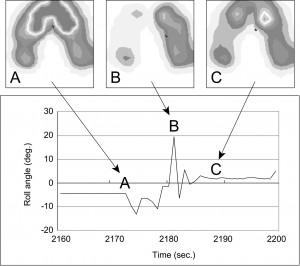 図6 骨盤傾斜と体圧の関係