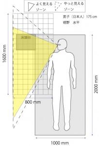 図5.3ベッド水平視野男子1