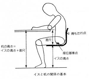 椅子の高さ(職場の人間工学)
