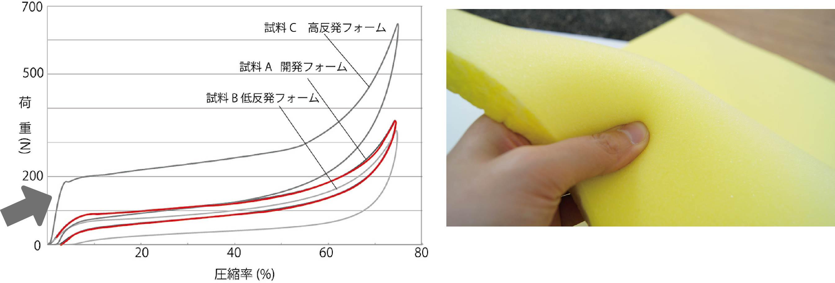 荷重変位曲線+ウレタン