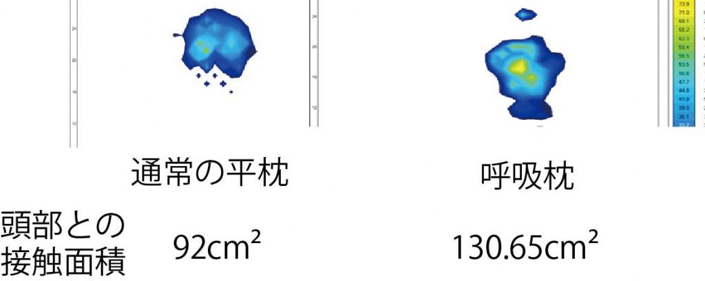 枕の体圧比較