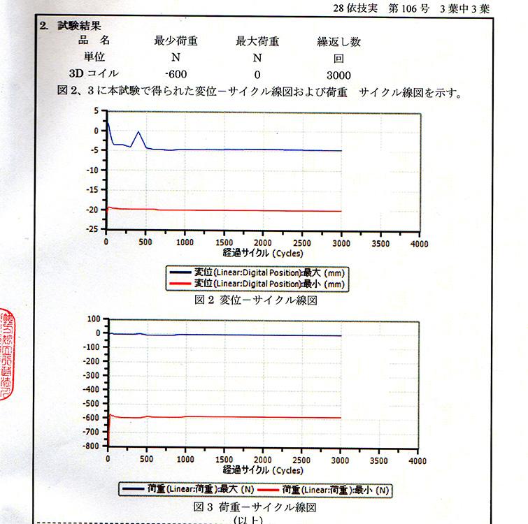 耐久試験(2016)271