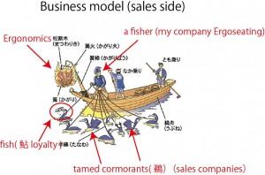 ビジネスモデル(販売サイド)最終