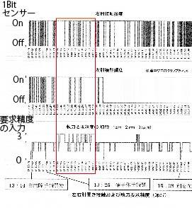 要求精度とアームレストの使用頻度(近藤ら 2016)